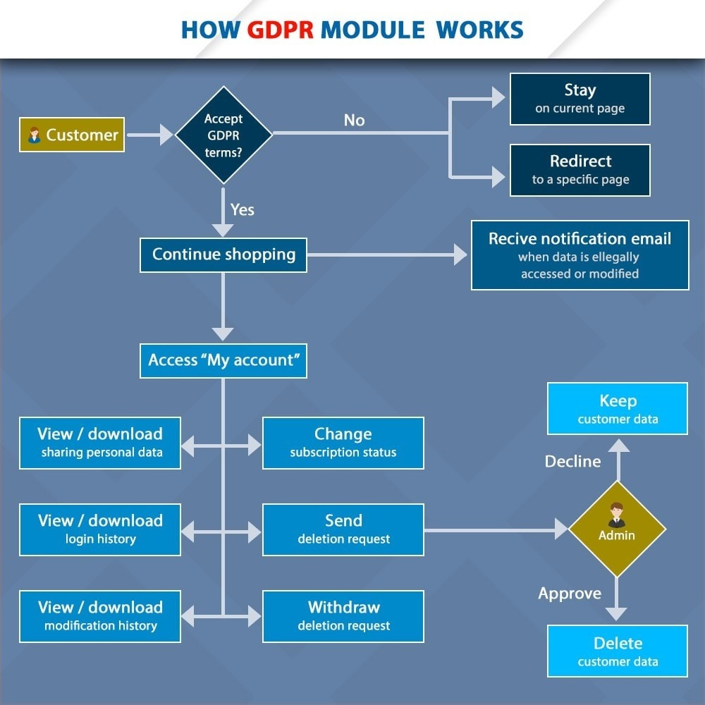 module - Администрация - GDPR Compliance - EU Cookies Law Banner - 3