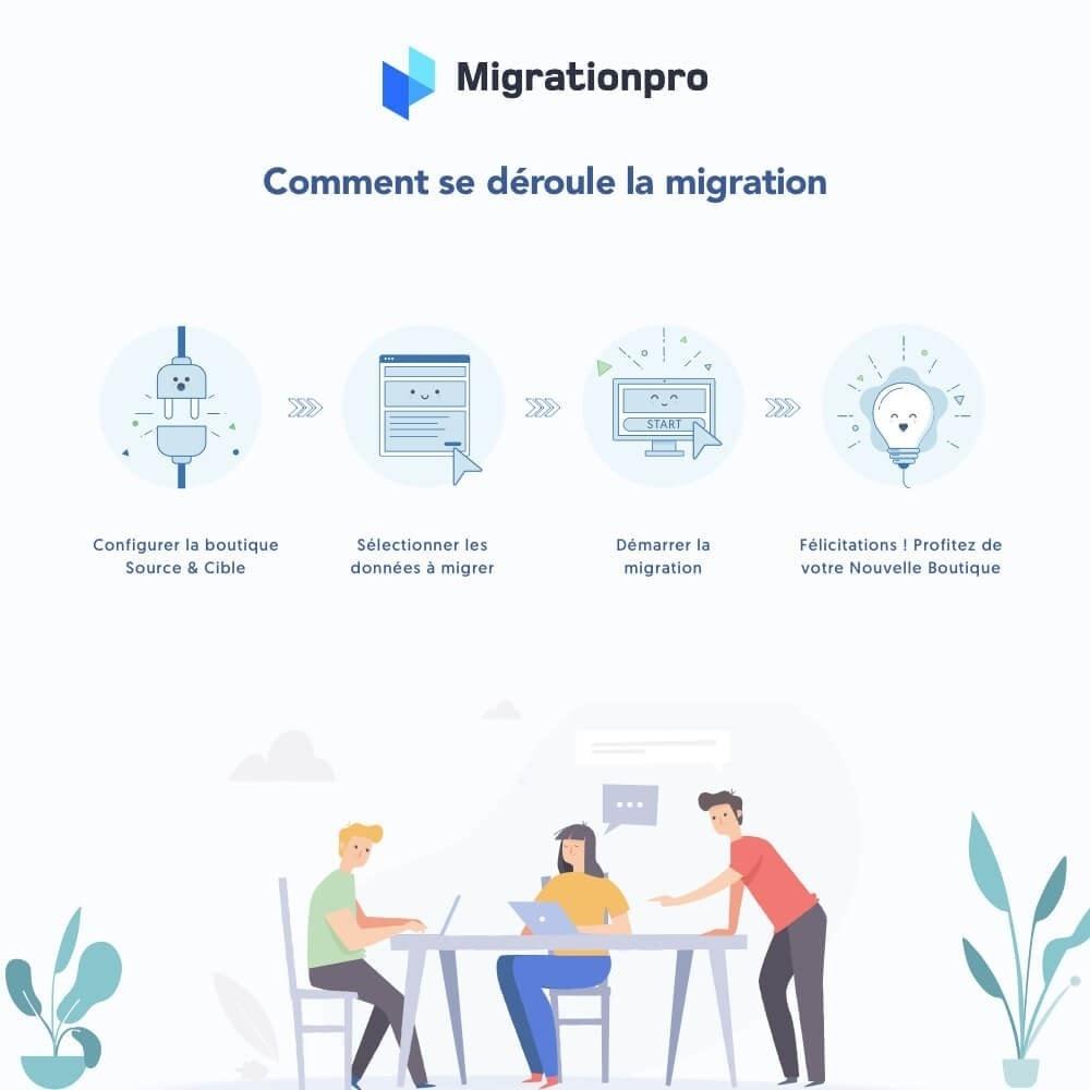 module - Migration de Données & Sauvegarde - Outil de migration PrestaShop - 7