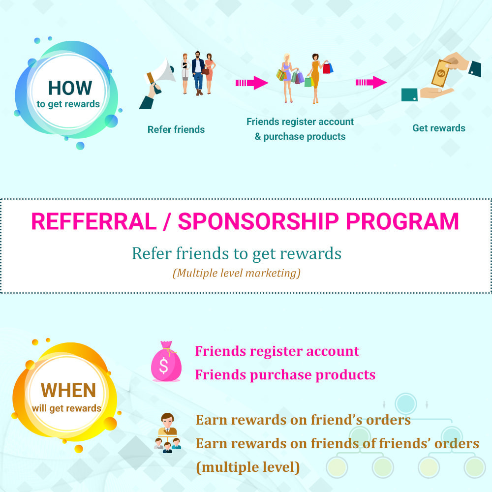 module - Referral & Loyalty Programs - Loyalty, referral & affiliate program (reward points) - 4