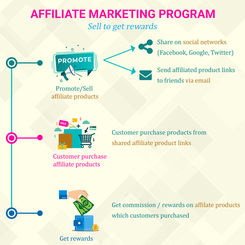module - Referral & Loyalty Programs - Loyalty, referral & affiliate program (reward points) - 5
