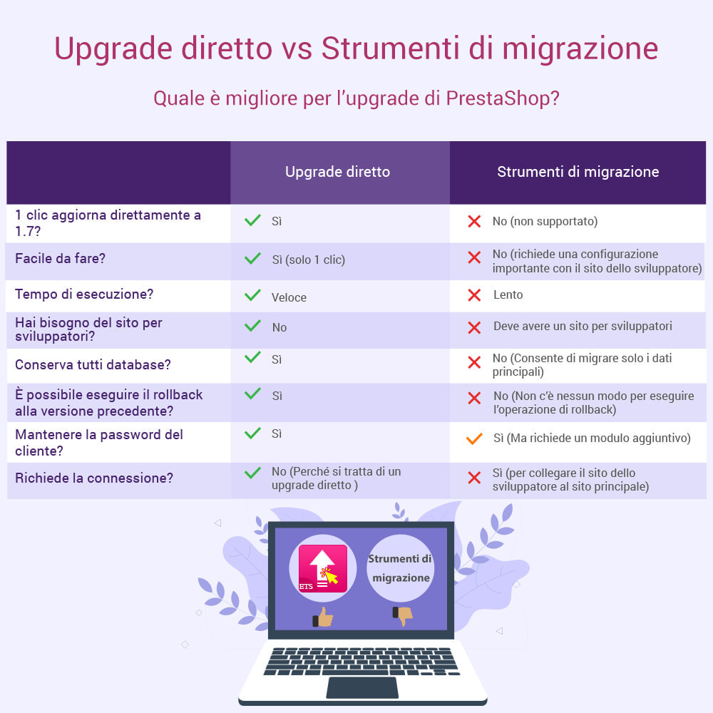 module - Data Migration & Backup - 1-Click Direct Upgrade to 1.7 - Migliore e più veloce - 3