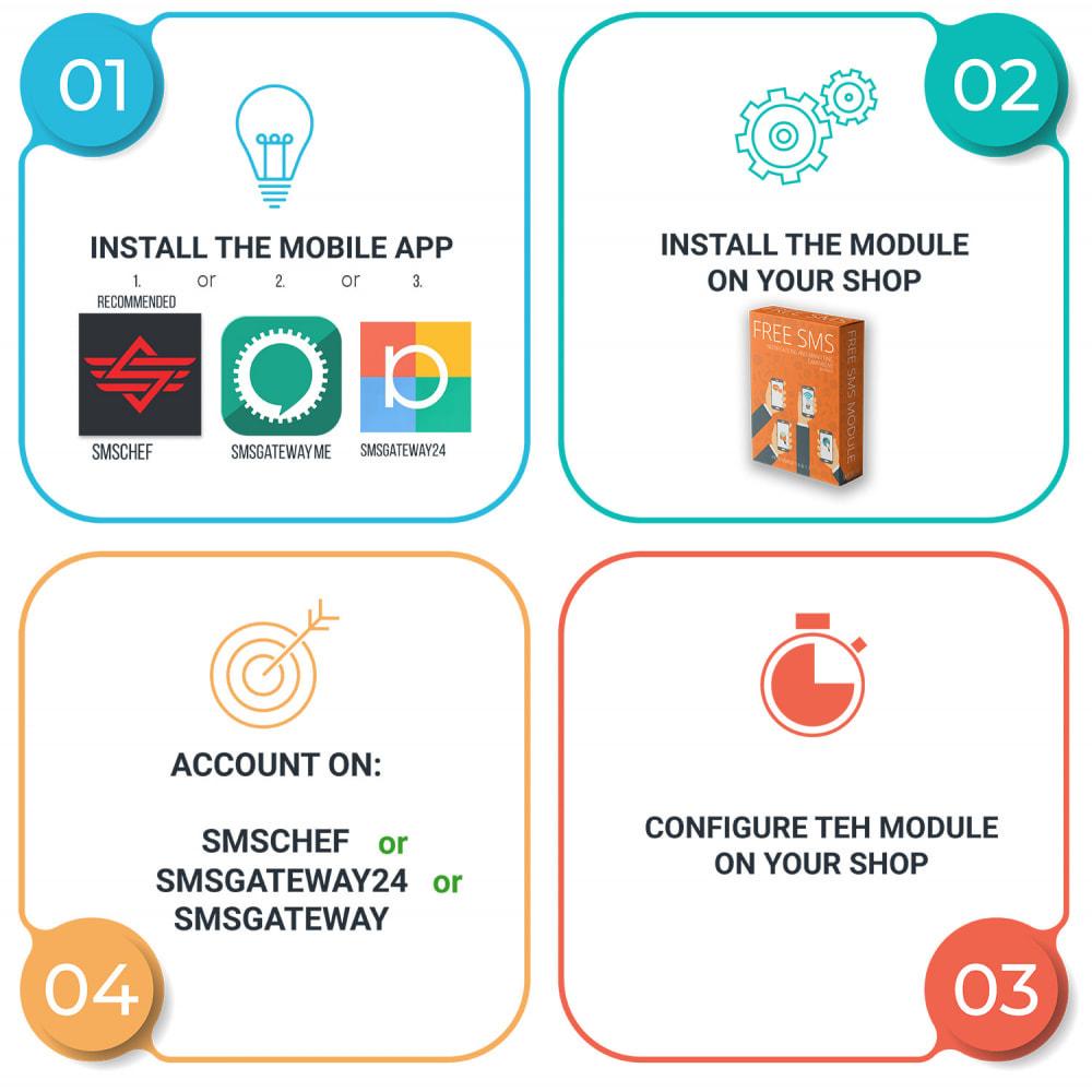 module - Boletim informativo & SMS - Notificações SMS gratuitas usando sua própria rede - 15
