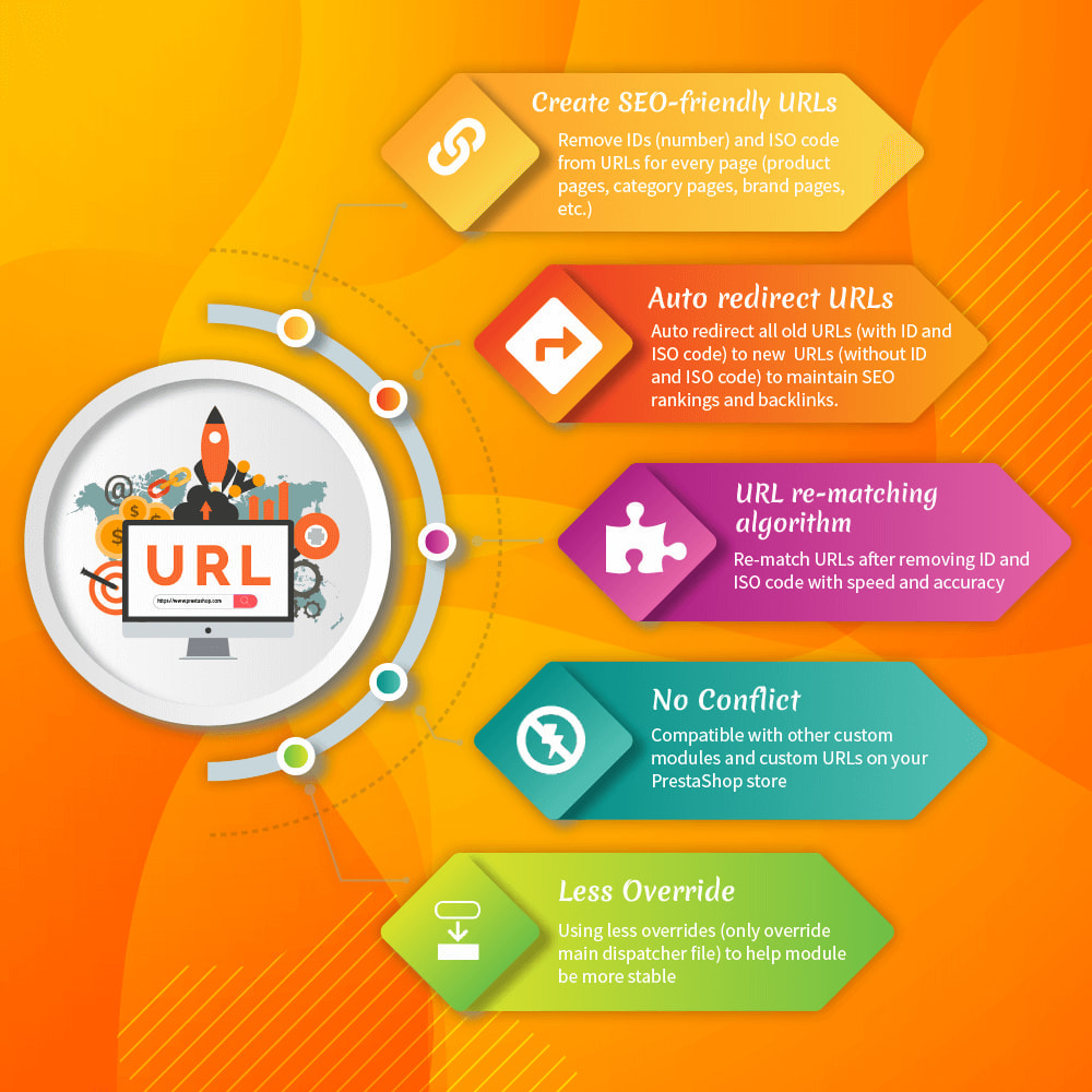 module - Gestão de URL & Redirecionamento - Awesome URL – Remove IDs (numbers) & ISO code in URL - 2