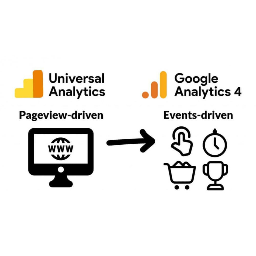 module - Analyses & Statistieken - Google Analytics and Universal Analytics - GA4 - 2