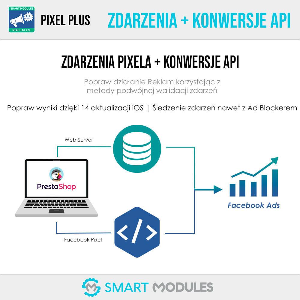 module - Analizy & Statystyki - Pixel Plus: Zdarzenia + Conversions API + Pixel Katalog - 3