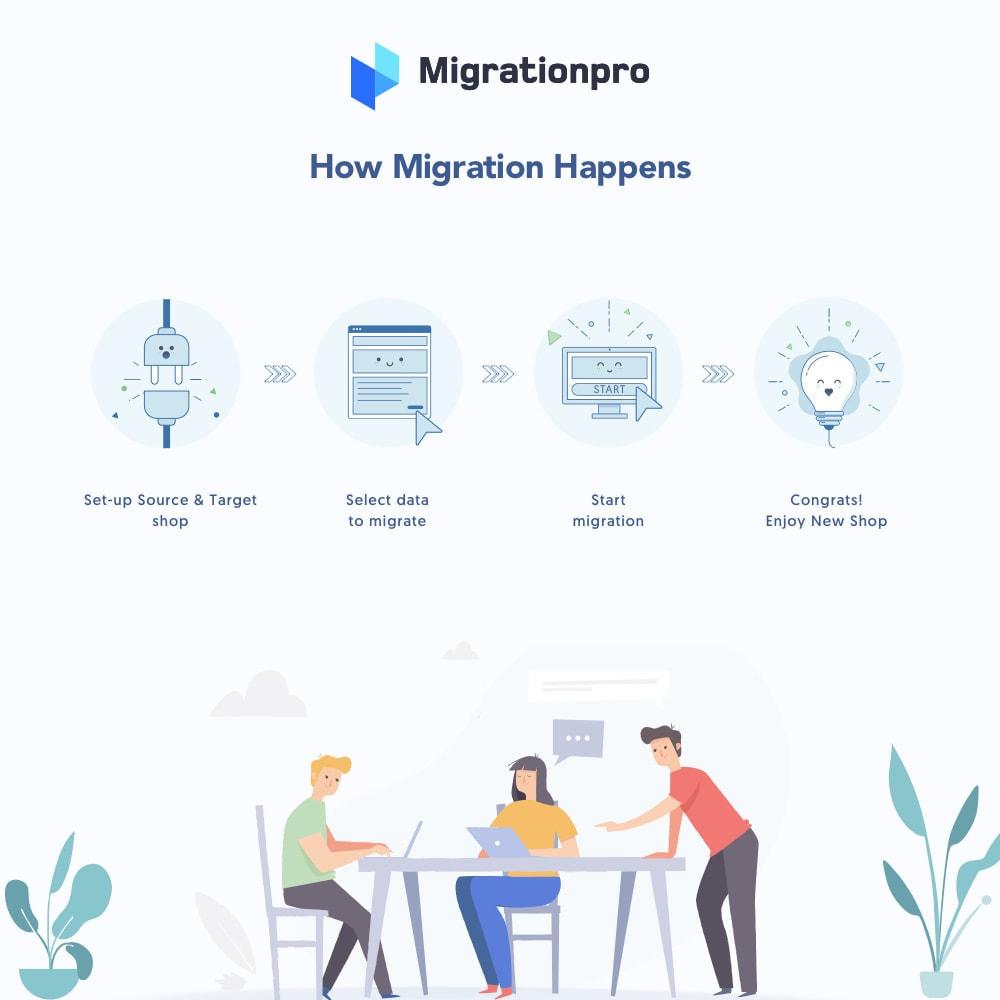 module - Migration de Données & Sauvegarde - MigrationPro: AbanteCart to PrestaShop Migration tool - 7