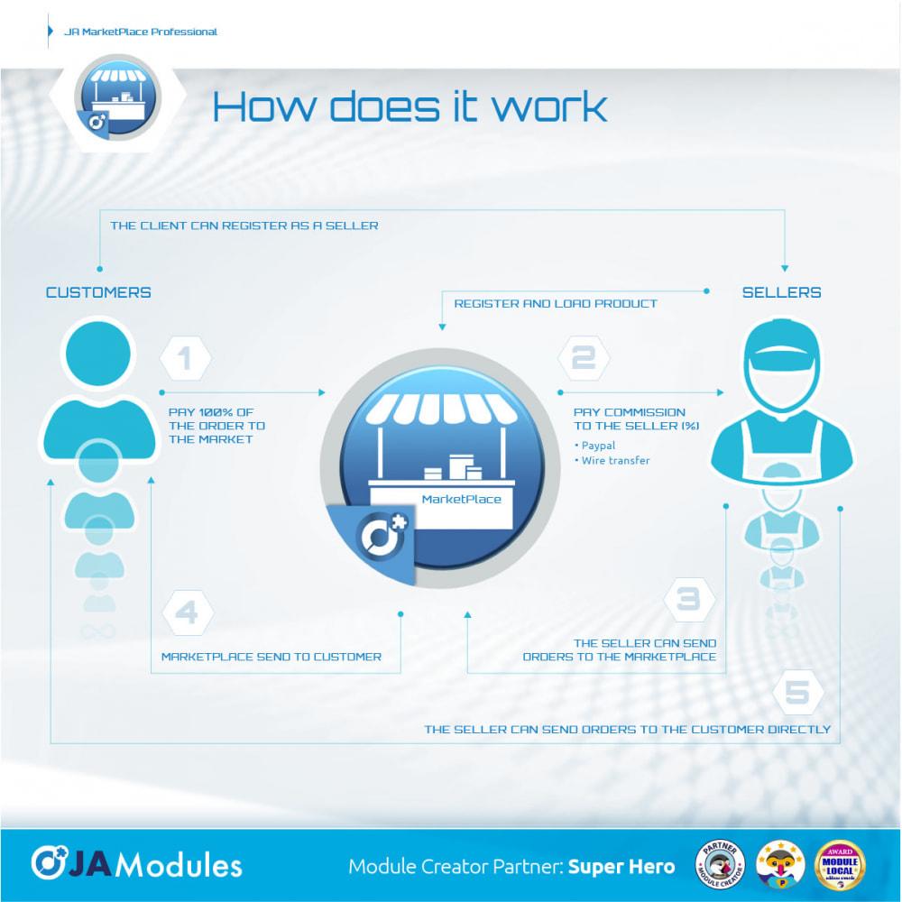 module - Marketplace Erstellen - JA Marketplace - 3