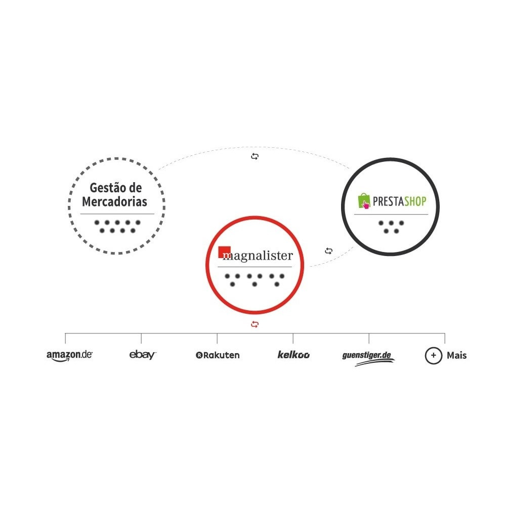 module - Revenda (marketplace) - magnalister - 1