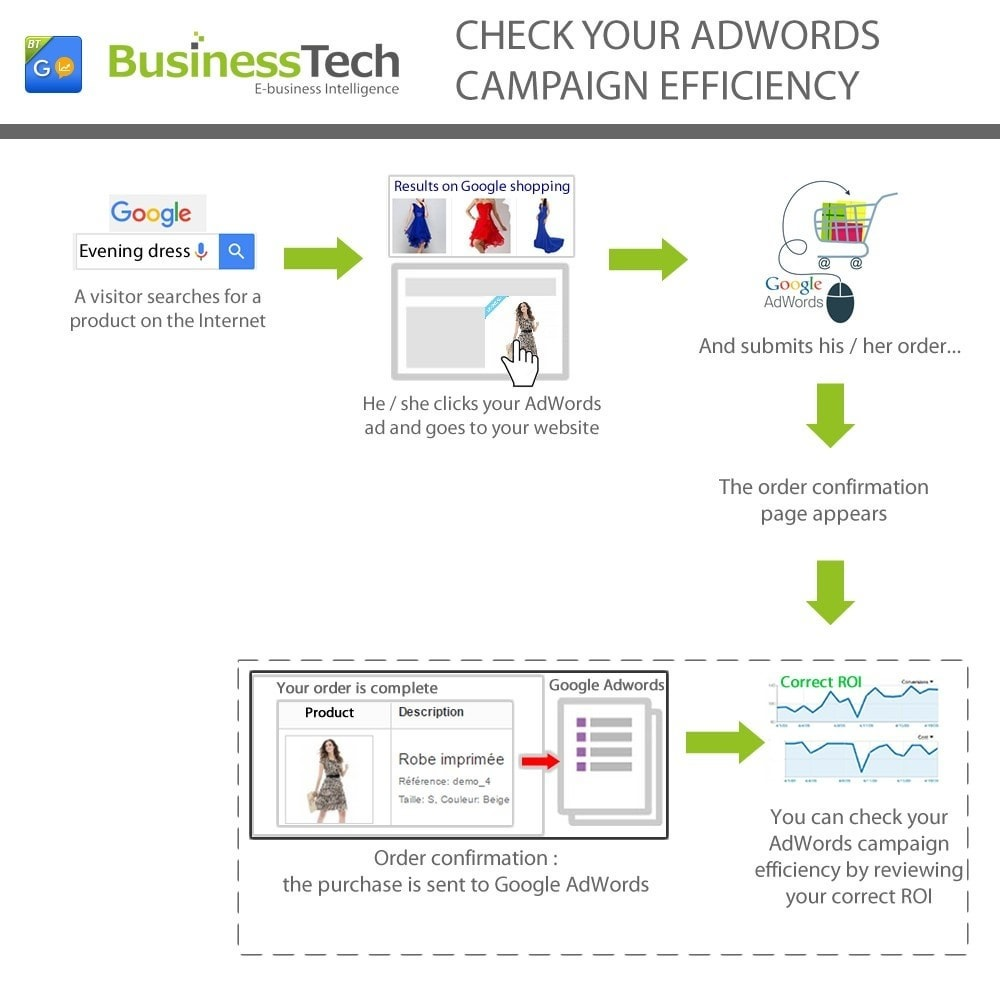 module - Informes y Estadísticas - Google Adwords Conversion Tracking Pro - 3