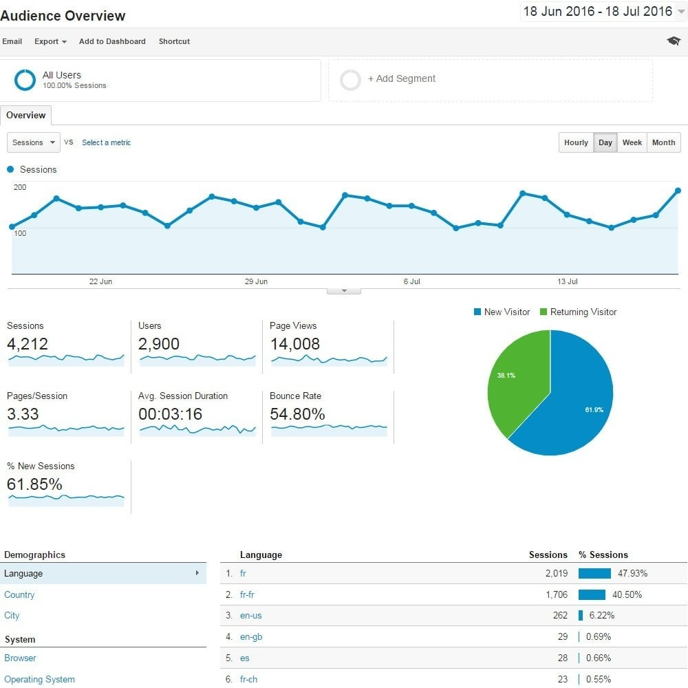 module - Analyses & Statistieken - Google Analytics and Conversion funnel - 3