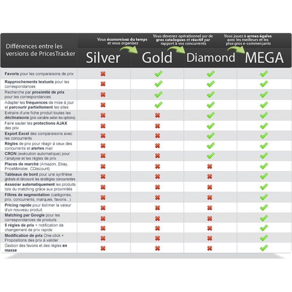 module - Analyses & Statistiques - PricesTracker Diamond + Statistiques - Veille tarifaire - 2