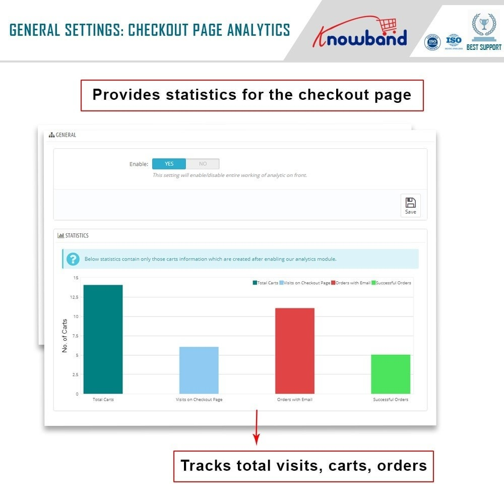 module - Статистика и анализ - Knowband - Analytics for Checkout page - 2