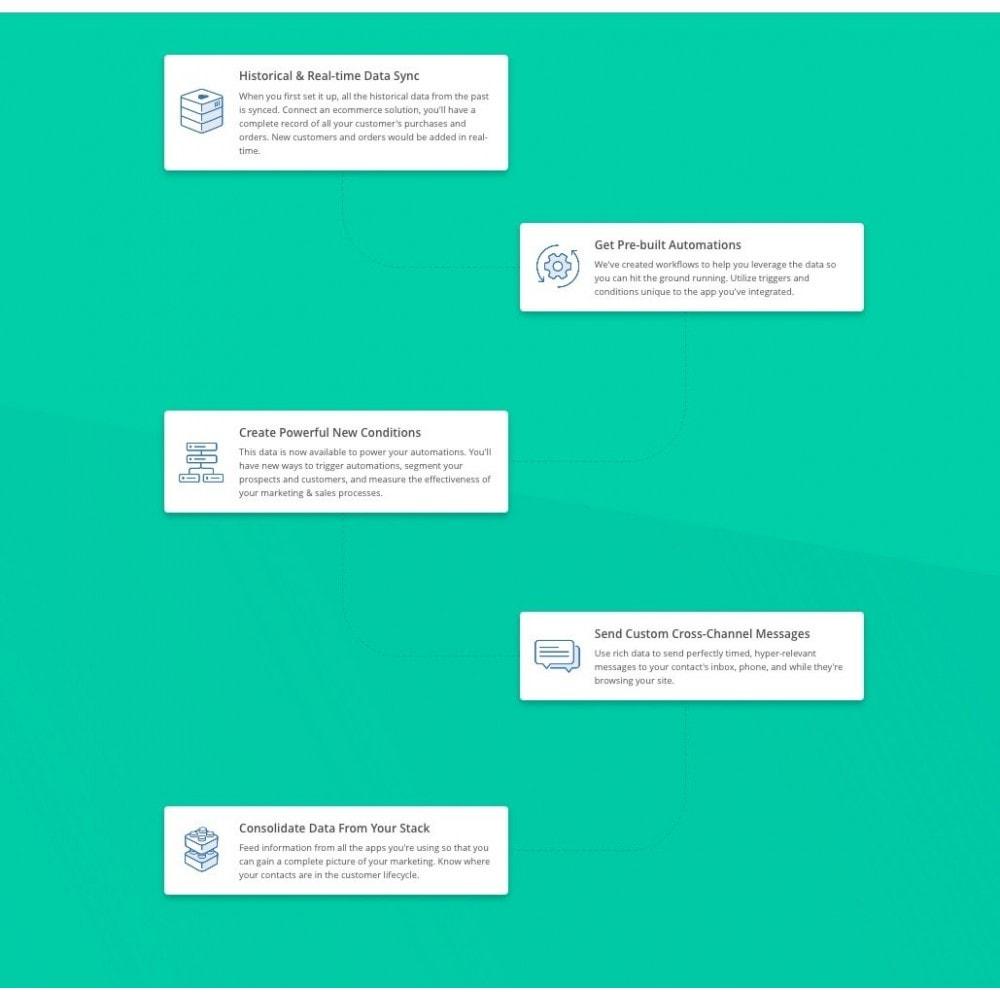 module - Рассылка новостей и SMS - ActiveCampaign - 3